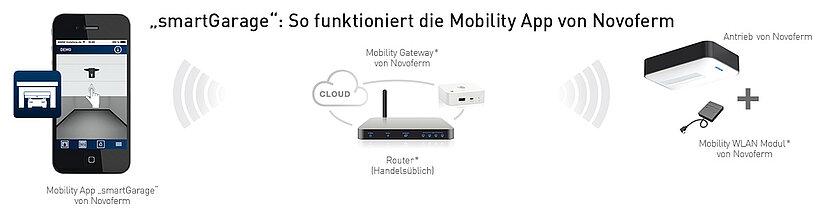 App mobility Steuerung